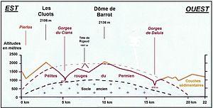 Gorges de Daluis - Geological overview of the area; Dôme de Barrot in center, Gorges de Daluis on right.