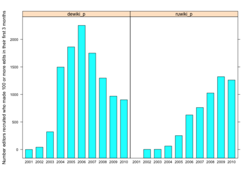 Recruitment by year of German and Russian Wikipedians who went on to make 100 or more edits their first 3 months
