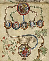 Medieval genealogical picture