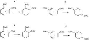 Diels–Alder reaction - Regioselectivity in normal (1 and 2) and inverse (3 and 4) electron demand Diels-Alder reactions