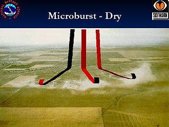 Microburst - Dry microburst schematic