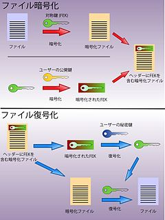 Encrypting file system wikipedia efs yelopaper Image collections