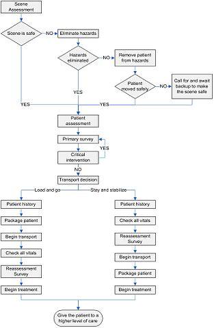 Create Process Flow Chart: EMR process flow.jpg - Wikimedia Commons,Chart