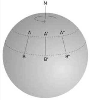 Aperture synthesis - Most aperture synthesis interferometers use the rotation of the Earth to increase the number of baseline orientations included in an observation. In this example with the Earth represented as a grey sphere, the baseline between telescope A and telescope B changes angle with time as viewed from the radio source as the Earth rotates. Taking data at different times thus provides measurements with different telescope separations.