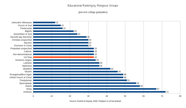 Educational Ranking by Religious Group - 2001.png