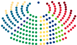 Structure of the Parliament of Finland