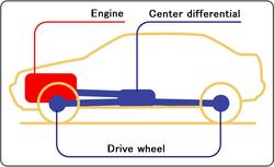 Теперь перейдем к автомобилям с трансмиссией 4Х4, то есть, к полноприводным.  В отличие от автомобилей с одной...