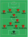 England-Hungary 1953, hungarian 4-2-4 formation.png