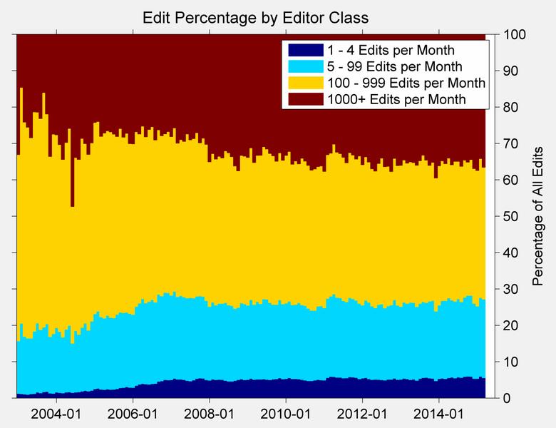 File:English Wikipedia edits by editor class.png