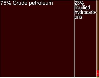 Economy of Equatorial Guinea - Equatorial Guinea Exports Treemap (2009)