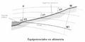 Equipotenciales en altimetria.PNG