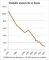 Evolution mortalité maternelle en Russie 1970 - 2015.png