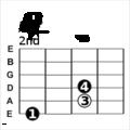 FA5 diesis accordo chitarra - F5 sharp guitar power chord.png