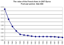 French Franc Wikipedia