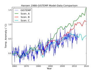 James Hansen's 1988 climate model projections compared with the GISS measured temperature record GISTEMPvsHansen1988.png