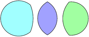 Lens (geometry) - Example asymmmetric and symmetric lenses