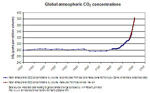 Graph showing historic atmospheric CO2 concent...