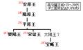 Goguryeo-monarchs(23-28).PNG