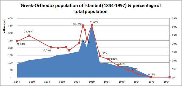 Greek population in Istanbul and percentages of the city population (1844-1997). The 1923 population exchange between Greece and Turkey, the 1942 wealth tax, and the Istanbul pogrom in 1955 contributed to the sharp decrease of the Greek community. Greeks in Istanbul 1844 1997.png
