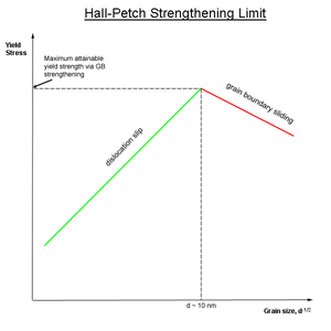 Grain boundary strengthening - Image: Hall Petch Limit