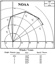 Hodograph plot of wind vectors at various heights in the troposphere. Meteorologists can use this plot to evaluate vertical wind shear in weather forecasting. (Source: NOAA)