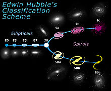 Hubble classified galaxies according to their shape: ellipticals, lenticulars and spirals. Ellipticals and spirals have further categories.