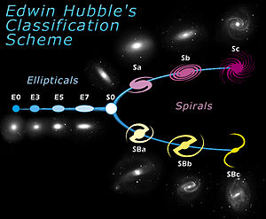 Galaxy morphological classification - Tuning-fork-style diagram of the Hubble sequence