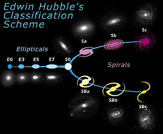 Edwin Hubble - Hubble's classification scheme
