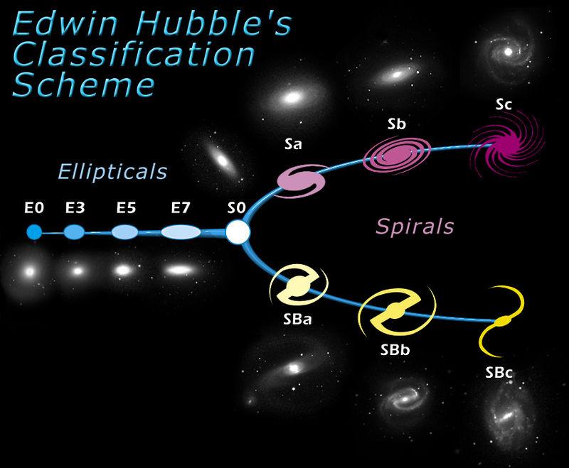 HubbleTuningFork.jpg