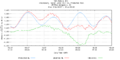 Hurricane Irene Tide Data 8575512 (Annapolis, MD).png