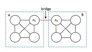 Intermingling - A bridge between two individuals who have no previous connection leads to intermingling.