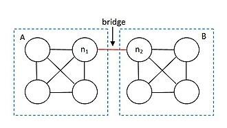 Bridge (interpersonal) - Image: Interpersonal Bridge