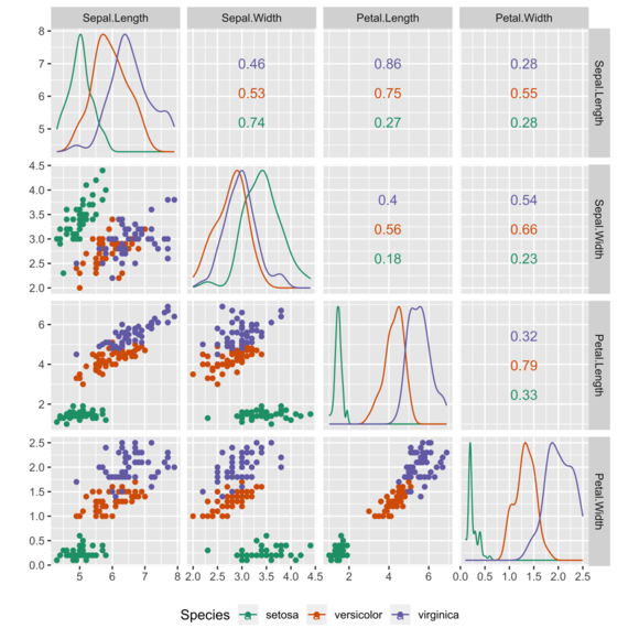 Scatter plots are used in descriptive statistics to show the observed relationships between different variables, here using the Iris flower data set. Iris Pairs Plot.png