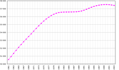 Demography of Italy. Data of FAO, year 2005; Number of inhabitants in thousands