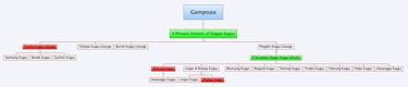 Kagyu lineage tree, the boxes in red designate surviving independent traditions Kagyu lineage.png