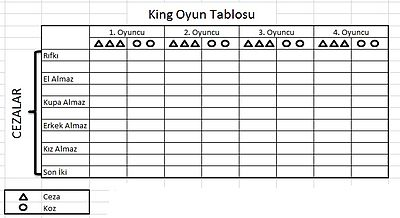 King Oyunlar