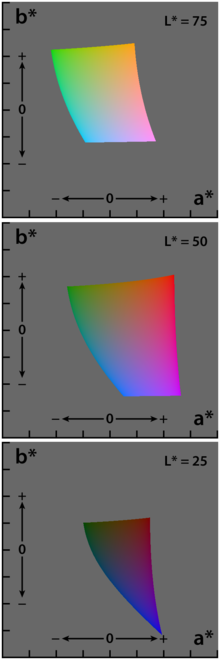A point in HSV space is therefore more easily interpretable than a point in RGB space 3