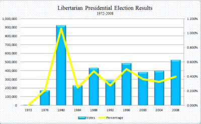 Libertarian Presidential Election Results 1972-2008.png