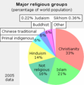 Major religions 2005 pie small.png