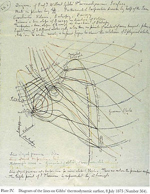 Josiah Willard Gibbs - Maxwell's sketch of the lines of constant temperature and pressure, made in preparation for his construction of a solid model based on Gibbs's definition of a thermodynamic surface for water (see Maxwell's thermodynamic surface)