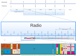 Medium frequency - MF's position in the electromagnetic spectrum.