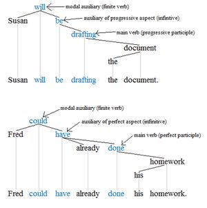 Modal verb - Modal trees 1'