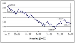 Stock market downturn of 2002 - NASD2002.png