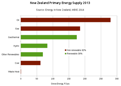new zealand primary energy supply 2013 source mbie energy in new ...