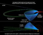 Orbite-de-Juno.png