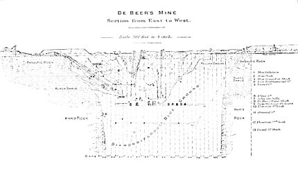 PSM V30 D490 De beers mine sectional view from east to west.jpg