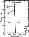 Phase diagram of zirconium (1975).png