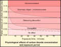 Physiological effects of carbon dioxide concentration and exposure period.png