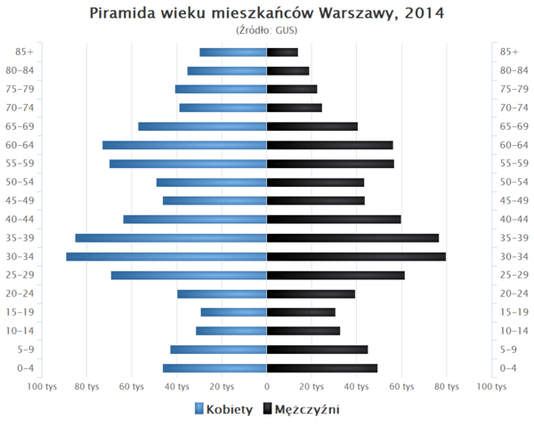 Piramida wieku Warszawa.png