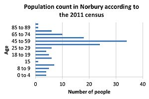 Norbury, Shropshire - This graph shows the population of Norbury